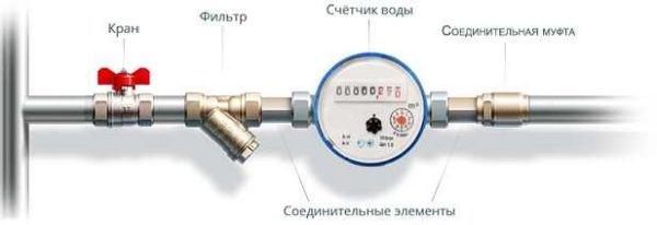 Стандартная схема водомера