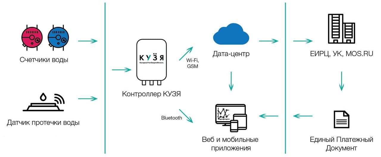Схема работы контроллера Кузя